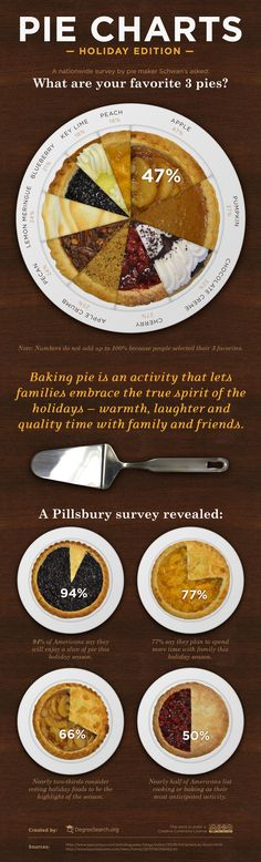 More holiday conversation starters. Five unique pie charts about America's favorite pies and pies during the holidays.