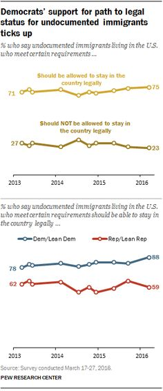 Democrats' support for a path to legal status for undocumented immigrants ticks up Source: Pew Research Center
