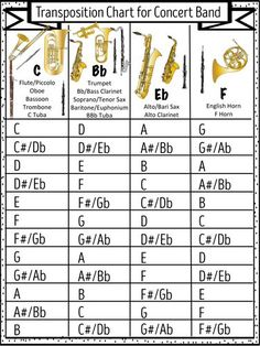 Transposition Chart for Concert Band Saxophone Sheet Music, Soprano Saxophone, Tenor Sax, Music Theory Lessons, Piano Lessons, Saxophone Fingering Chart, Bassoon, Trombone, Bass Clarinet