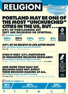 Portlanders on Religion