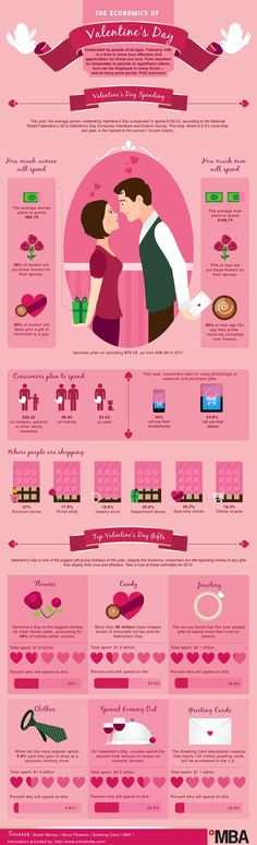 I'm not a numbers person, but I am a Valentine's Day person - this is pretty interesting!