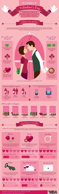 Infographic: The Economics of Valentine's Day