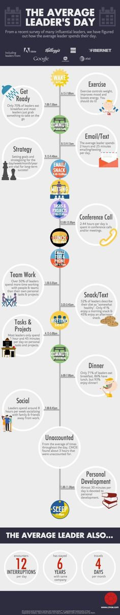 Top entrepreneurs' time management