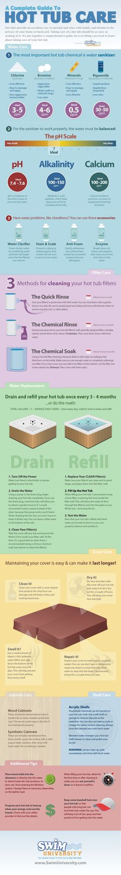 Hot Tub & Spa Care Info-graphic. how to take care of your hot tub spa.