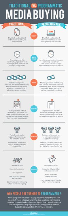 Programmatic ad buys can be more efficient than traditional media buys, but what do you need to know before switching? Check out this infographic comparing traditional & programmatic media buying.
