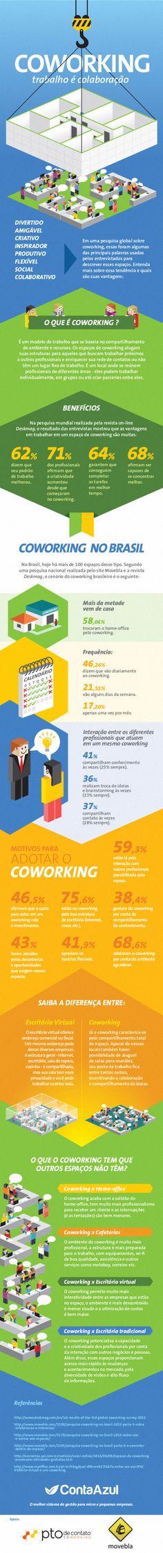 Infográfico sobre coworking
