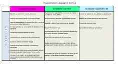 Programmation langage et lecture GS