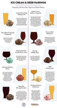 Bier bij je hoofdgerecht? Zo 2015. Tegenwoordig wordt bier zelfsgepaird bij ijs. Wat lekkere combinaties zijn? Dat lees je in onderstaandeinfographic, gemaakt door ijsboer Baskin-Robbins en het tijdschriftAll About Beer Magazine. Proost! Klik hier om een grote versie te zien van onderstaande infographic.
