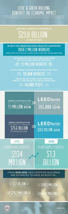 Infographic: USGBC's Green Building Economic Impact Report | U.S. Green Building Council