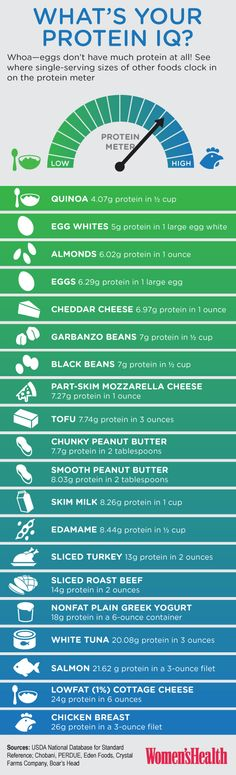 Your definitive guide to protein is here! http://blog.womenshealthmag.com/scoop/protein-sources/?cm_mmc=Pinterest-_-womenshealth-_-content-scoop-_-ProteinSources