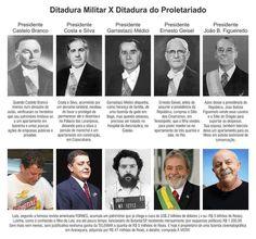 Brasil-Presidentes-Quadro-Ditadura Militar x Ditadura do Proletariado