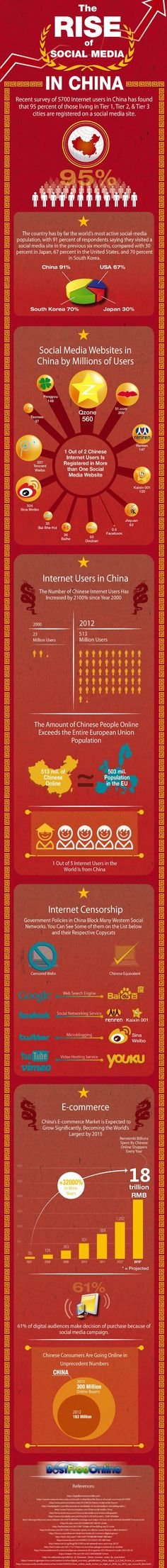 China Social Media Infographic - the rise of social media in China. Will Facebook ever be allowed in China? Hmm!