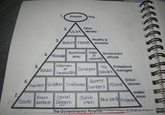Ancient Egypt, Early Egypt  tons of great activities on here, love the pyramid structure for power/government