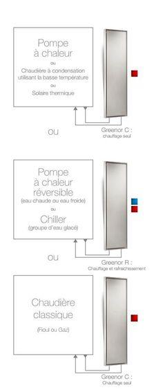 Chauffer et raffraichir de façon unique. Compatibilité du Greenor avec plusieurs systeme.