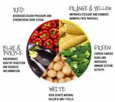 healthy food - what the colors mean