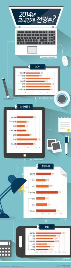 [인포그래픽] 2014년 국내 경제성장률 3.4% 전망 #gdp / #Infographic ⓒ 비주얼다이브 무단 복사·전재·재배포 금지