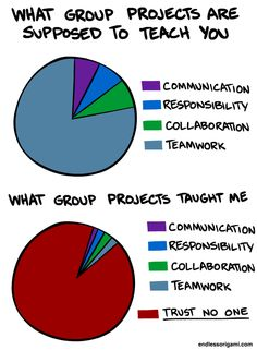 "Group Projects -- EXACTLY what I've been saying for YEARS.  Group projects SUCK.  Responsible people do the work, seethe, learn to be resentful, and then are scapegoated for not being ""compassionate"" to the teammates who ran into ""difficulty"" (a night or week of pleasure and fun)."