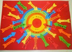 ΕΔΩ ΝΗΠΙΑΓΩΓΕΙΟ ! ! !: Αφίσα για τη μέρα κατά της ενδοσχολικής βίας Stop Bullying, School Themes, Peace On Earth, School Projects, Art For Kids, Classroom, Activities, Education, Blog