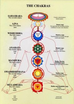 (via Witchy Things / The Chakras)