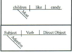 Diagramming sentences with direct objects all kind of wiring super sentence diagramming examples and practice pinterest rh pinterest com examples of diagramming sentences with direct ccuart Choice Image
