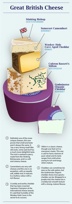 Great British cheese: infographic by Adriane Killy via visual. British English, English Food, British Cheese, Great British Food, British Dishes, Thinking Day, Wine Cheese, How To Make Cheese, Fish And Chips