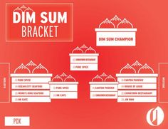 What is the Portland area's best dim sum restaurant? Over the next two days, The Oregonian/OregonLive will pit the Final Four best dim sum restaurants from Beaverton to S.E. 82nd Ave. head-to-head in a totally scientific, completely unbiased cross-town smackdown. The westside's Canton Phoenix vs. Chinatown Restaurant and the eastside's Pure Spice vs. HK Cafe are next to face off.