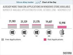 The Windows app store already has almost twice as many apps as the Apple app store, according to data from app analytics company Distmo.