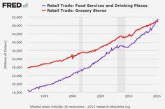 Los americanos ya gastan más en restaurantes que en supermercados