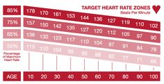 Your target heart rate zone points to a range of health and fitness benefits based on how much energy you exert during your workout. With that in mind, ...