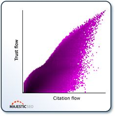 New Majestic SEO Metrics : Trust Flow and Citation Flow