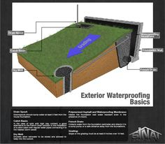 Bat Foundation Waterproofing Wet Solutions Drainage Garden Yard