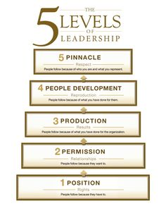 John Maxwell 5 levels of leadership - Google Search