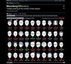 The Bloomberg Billionaires Index is a daily ranking of the world's richest people updated daily. In calculating net worth, Bloomberg News strives to provide the most transparent calculations available. Each Bloomberg Billionaires profile contains a detailed analysis of how that person's fortune has been tallied.