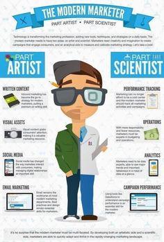 Modern Marketer - Artist/Scientist