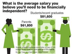 What is the average salary you believe you'll need to be financially independent? Independent Student, Student Life, Where The Heart Is, Usa Today, College Students, Personal Finance, Thinking Of You, Believe, Lol