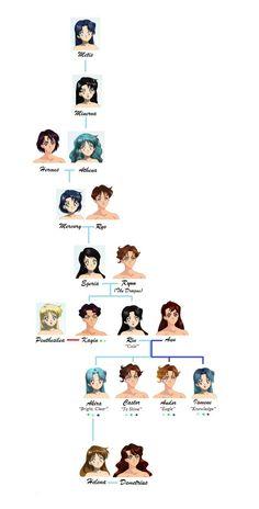 Family Tree of Mercury by Moon-and-Sars