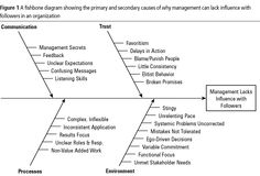 Fishbone diagram example often used with 5 whys tool for cause fishbone analysis consultants love to get to the root of the problem the symptoms ccuart Choice Image