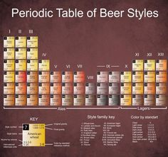 …but there are many styles of beer. | 13 Things Every Craft Beer Lover Should Know But Doesn't: