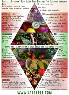 The Food Pyramid For Healing