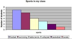 The most popular sports in my class : Sports in my class (My English homework) Football is the favourite sport of seven students. It is the most popular sport in the class. Swimming is the second most popular sport. Six students like it. Table tennis is on the third position with four students being interested in this sport. Three people are keen on volleyball which takes the fourth place. Basketball is ranked fifth. Two students like it. My favourite sport is karate. I do karate twice a…