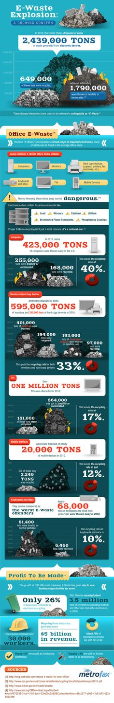 This infographic shows the growing concern of E-waste. In our days tons of electronic devices are thrown away and polluting the environment. Electronic Waste Recycling, E Waste Recycling, Recycling Facts, Recycling Process, Sustainable Tourism, Sustainable Development, Environmental Science, Global Warming, Climate Change