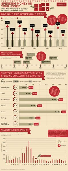 Infographic: Valentine's Day Economy (Love on a Budget)