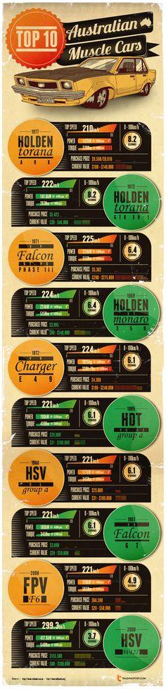 10 Popular Muscle Cars of Australia #muscle #Cars #Australia #Popular #Automobile #Infographics