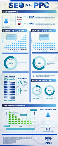 Key Differences between Search Engine Optimization & PPC Advertising http://www.spring-communications.com/seo-vs-ppc.html