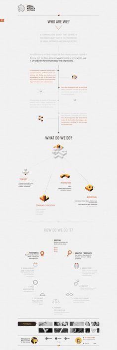 Visual kitchen communication agency