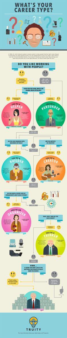 What's your career type ?http://www.truity.com/infographic/career-personality-type-holland