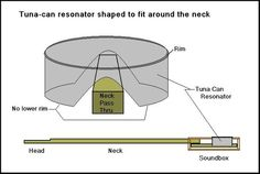 Neck Attachment Techniques - Cigar Box Nation: