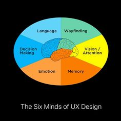 The new post about UX in my blog (link in my bio) www.designismy.work