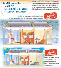 Ventilation double flux   info@westdry.ch
