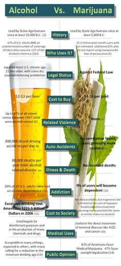 Cannabis Infographic. Alcohol Vs Marijuana - Side by Side Comparison of Alcohol Facts and Marijuana Statistics in the US.